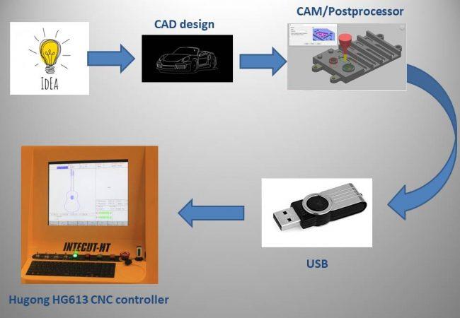 Design to controller